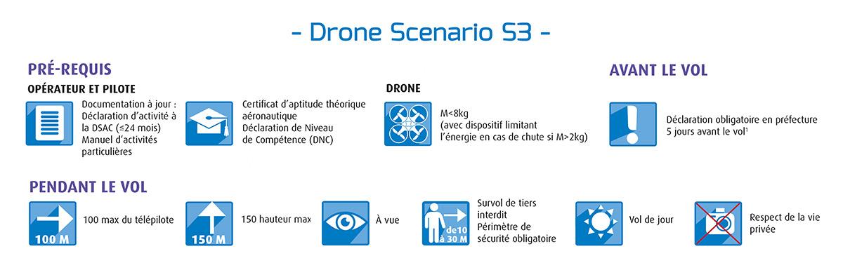 Drone Scenario S3